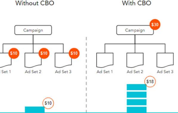 Facebook: Crea una base sólida para escalar tus campañas
