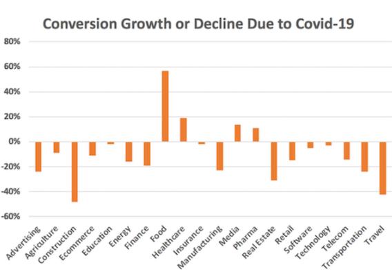 PYME: Cómo adaptar tu comercialización durante el COVID-19