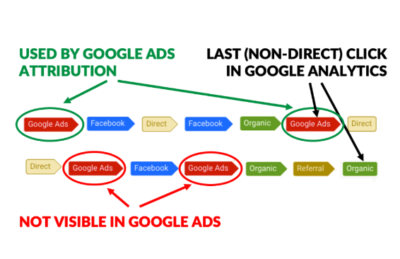 AdWords: No Importar conversiones de Analytics a Google Ads