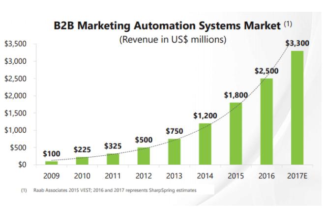 B2B: Beneficios de la automatización en Marketing empresarial