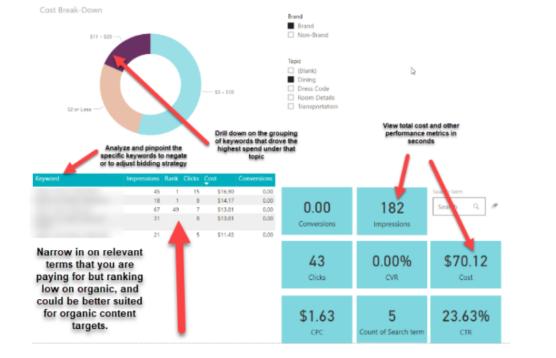 Marca: Ahorre gastos de campaña y genere más ventas orgánicas