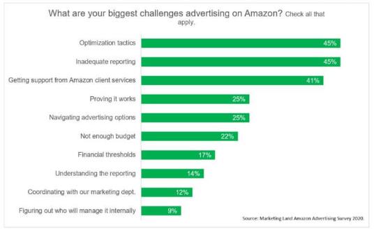 Amazon: Los anunciantes gastaran de nuevo más en 2020