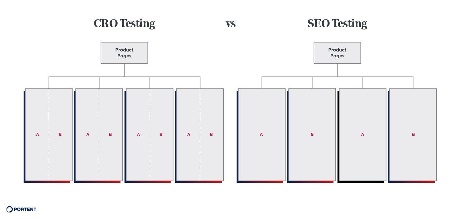 SEO: Pruebas SEO A / B con Google Tag Manager