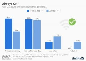 El marketing en la red social evoluciona: cómo mantenerse al día.