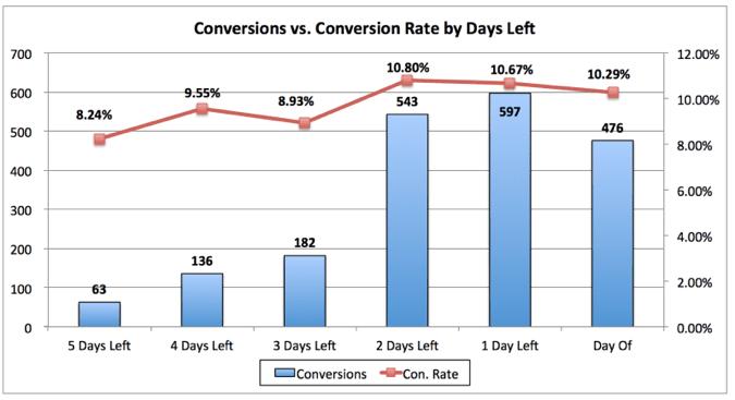 conversions_vs_conversion_rate.png