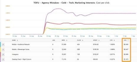5 ejemplos de Facebook Lead Ad para aprender y copiar