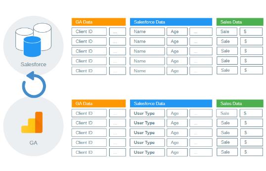 AdWords: 3 soluciones automaticas para unir CRM y Google Ads