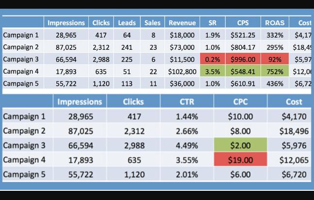 SEM: comprender las métricas de tus campañas de pago