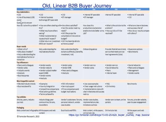B2B: Qué necesita saber sobre el nuevo proceso de compra