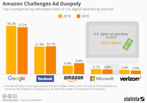 https://news.spoqtech.com/wp-content/posts/google-vs-amazon-digital-ad-market.png