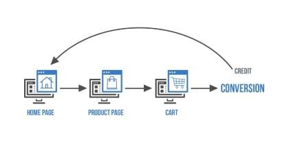 Cómo medir mejor el impacto de tu blog
