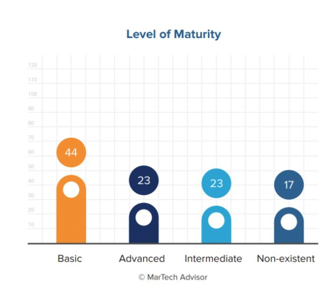 B2C: 44% of Marketers are at a 'Basic' Level of Audience Management Maturity | KoMarketing