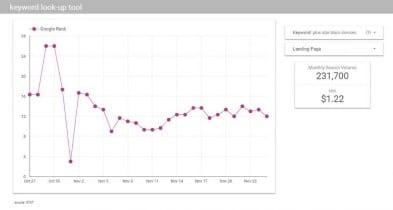 Automatizar ranking de palabra clave con STAT y Google Data Studio