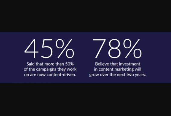 Contenido: El 45% de los Marketers, el 50% de las campañas